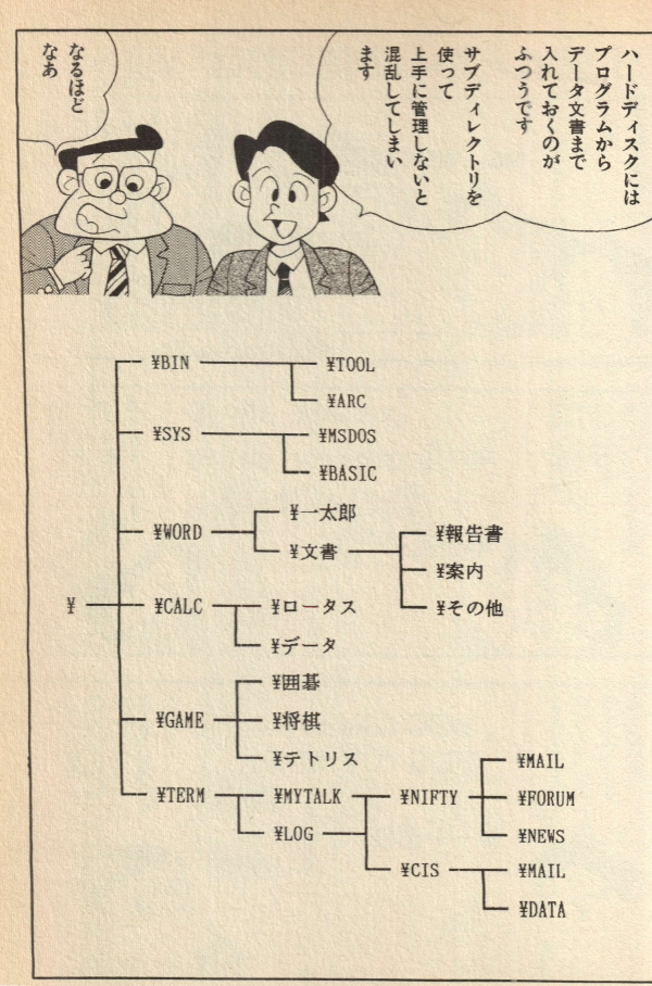 A page from Manga MS-DOS Nyûmon, showing a directory listing with yen ¥ symbols