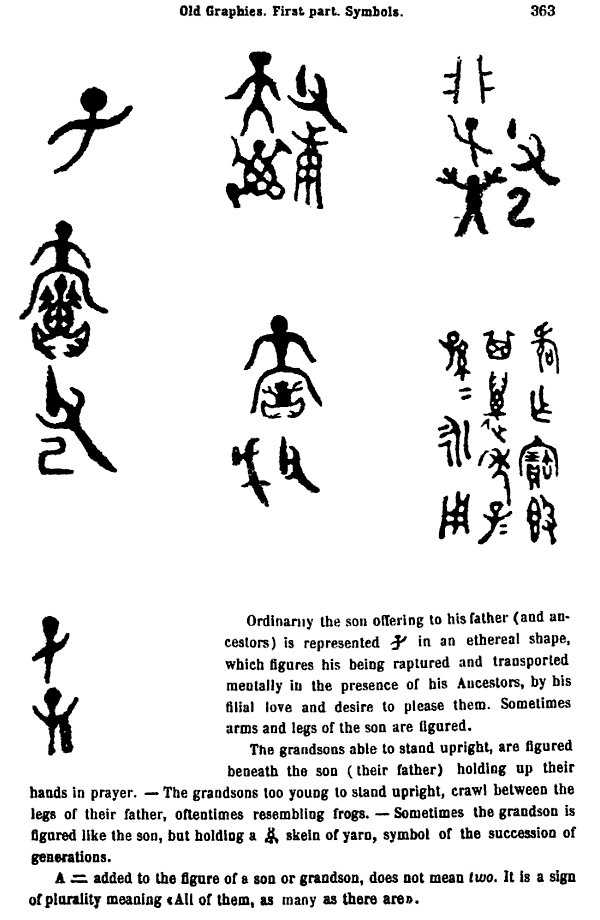 "Page from L. Wieger's ""Chinese Characters"""